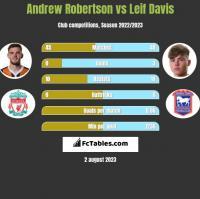 Andrew Robertson vs Leif Davis h2h player stats