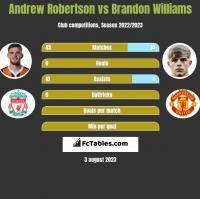 Andrew Robertson vs Brandon Williams h2h player stats