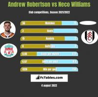 Andrew Robertson vs Neco Williams h2h player stats