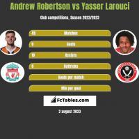 Andrew Robertson vs Yasser Larouci h2h player stats