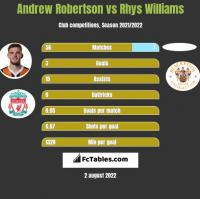 Andrew Robertson vs Rhys Williams h2h player stats