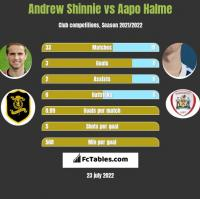 Andrew Shinnie vs Aapo Halme h2h player stats