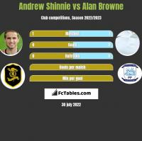 Andrew Shinnie vs Alan Browne h2h player stats