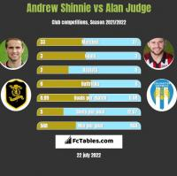 Andrew Shinnie vs Alan Judge h2h player stats
