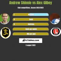 Andrew Shinnie vs Alex Gilbey h2h player stats
