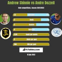 Andrew Shinnie vs Andre Dozzell h2h player stats