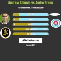 Andrew Shinnie vs Andre Green h2h player stats