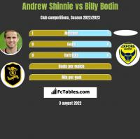 Andrew Shinnie vs Billy Bodin h2h player stats