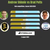 Andrew Shinnie vs Brad Potts h2h player stats