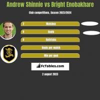 Andrew Shinnie vs Bright Enobakhare h2h player stats