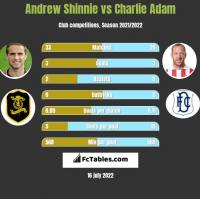 Andrew Shinnie vs Charlie Adam h2h player stats
