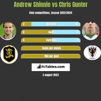 Andrew Shinnie vs Chris Gunter h2h player stats