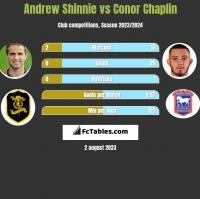 Andrew Shinnie vs Conor Chaplin h2h player stats
