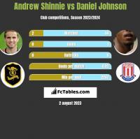 Andrew Shinnie vs Daniel Johnson h2h player stats