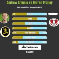 Andrew Shinnie vs Darren Pratley h2h player stats
