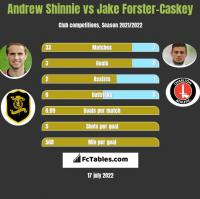 Andrew Shinnie vs Jake Forster-Caskey h2h player stats