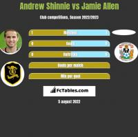 Andrew Shinnie vs Jamie Allen h2h player stats