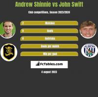 Andrew Shinnie vs John Swift h2h player stats