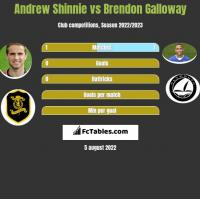 Andrew Shinnie vs Brendon Galloway h2h player stats