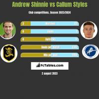 Andrew Shinnie vs Callum Styles h2h player stats