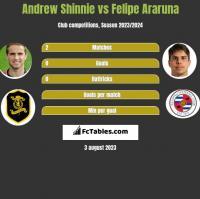 Andrew Shinnie vs Felipe Araruna h2h player stats