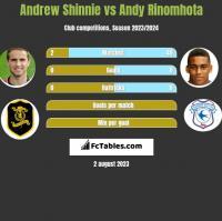 Andrew Shinnie vs Andy Rinomhota h2h player stats