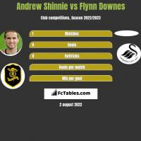Andrew Shinnie vs Flynn Downes h2h player stats