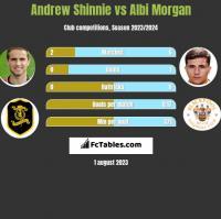 Andrew Shinnie vs Albi Morgan h2h player stats