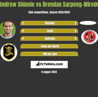 Andrew Shinnie vs Brendan Sarpeng-Wiredu h2h player stats