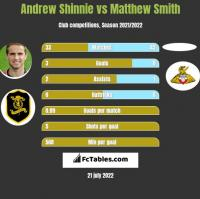 Andrew Shinnie vs Matthew Smith h2h player stats
