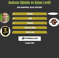 Andrew Shinnie vs Dylan Levitt h2h player stats