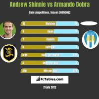 Andrew Shinnie vs Armando Dobra h2h player stats