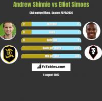 Andrew Shinnie vs Elliot Simoes h2h player stats