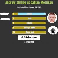 Andrew Stirling vs Callum Morrison h2h player stats
