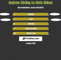 Andrew Stirling vs Chris Aitken h2h player stats