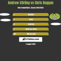 Andrew Stirling vs Chris Duggan h2h player stats