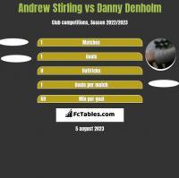 Andrew Stirling vs Danny Denholm h2h player stats