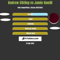 Andrew Stirling vs Jamie Hamill h2h player stats