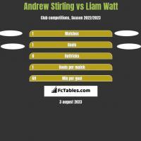 Andrew Stirling vs Liam Watt h2h player stats