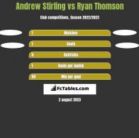 Andrew Stirling vs Ryan Thomson h2h player stats