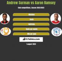 Andrew Surman vs Aaron Ramsey h2h player stats