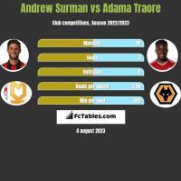 Andrew Surman vs Adama Traore h2h player stats