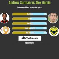 Andrew Surman vs Alex Gorrin h2h player stats