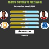Andrew Surman vs Alex Iwobi h2h player stats