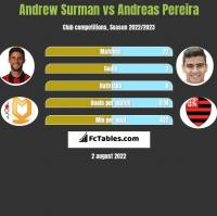 Andrew Surman vs Andreas Pereira h2h player stats