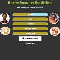 Andrew Surman vs Ben Gladwin h2h player stats