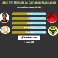 Andrew Surman vs Cameron Brannagan h2h player stats