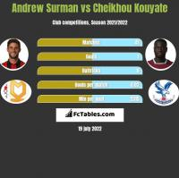 Andrew Surman vs Cheikhou Kouyate h2h player stats