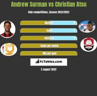 Andrew Surman vs Christian Atsu h2h player stats