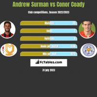 Andrew Surman vs Conor Coady h2h player stats